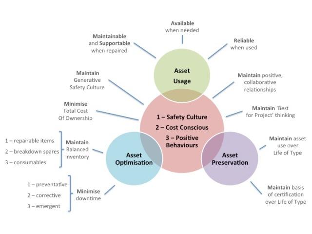 Relationship between Asset Usage, Asset Optimisation and Asset Preservation