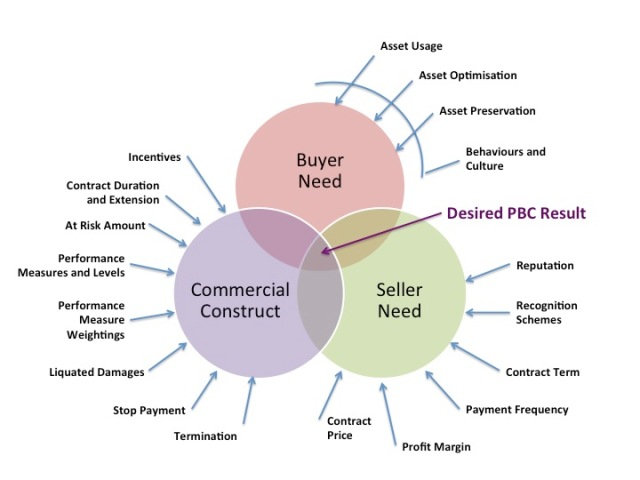 Relationship between Sellers Needs, Buyers Needs and the Commercial Construct