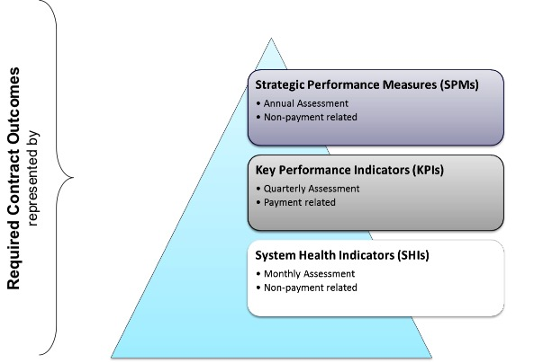 Performance Measure Tiers