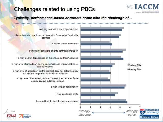 Challenges of a PBC