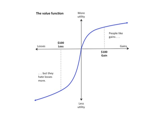 The value function from Thaler.
