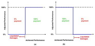 Payment Curve - All or None