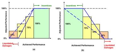 Payment Curve - Linear