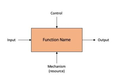 Integration Definition for Function Modelling (IDEF0) Functional Process Block