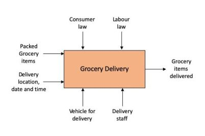 IDEF0 Functional Process Block Representation of Online Grocery Delivery Contract