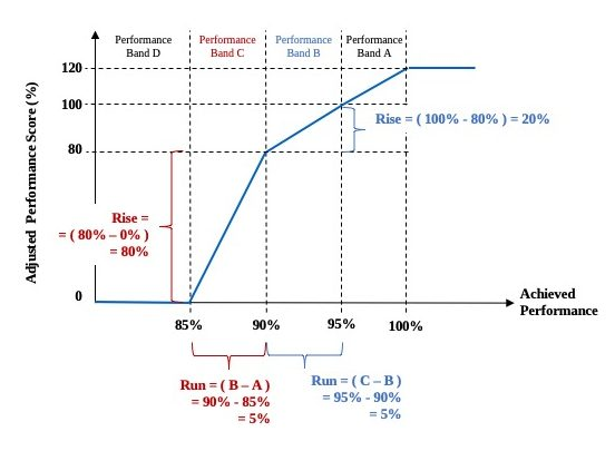 Example Non-Linear PBC Payment Curve